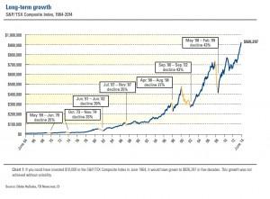 Longterm growth 1964-2014